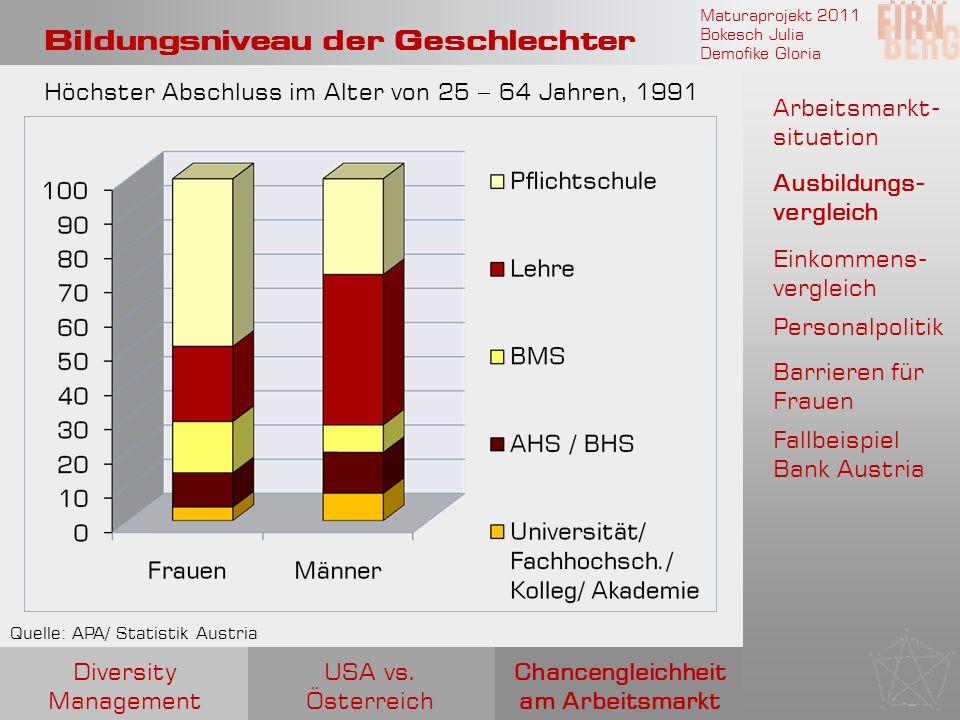 Maturaprojekt 2011 Bokesch Julia Demofike Gloria Bildungsniveau der Geschlechter Quelle: APA/ Statistik Austria Höchster Abschluss im Alter von 25 – 6