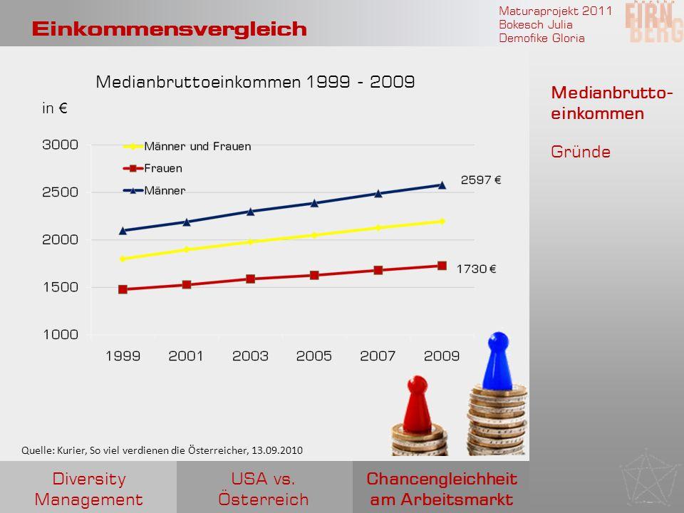 Maturaprojekt 2011 Bokesch Julia Demofike Gloria Einkommensvergleich Medianbruttoeinkommen 1999 - 2009 in Medianbrutto- einkommen Gründe Chancengleich