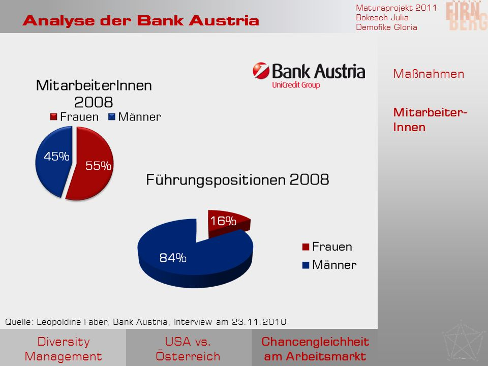 Maturaprojekt 2011 Bokesch Julia Demofike Gloria Analyse der Bank Austria Quelle: Leopoldine Faber, Bank Austria, Interview am 23.11.2010 Chancengleic