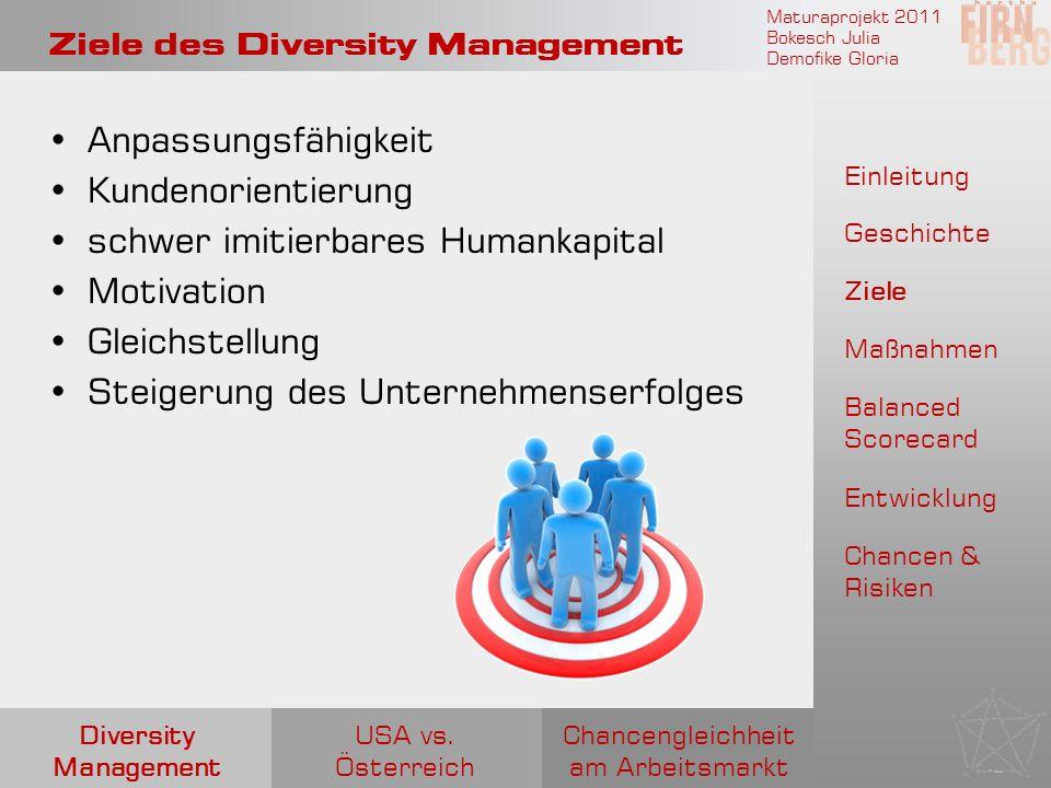 Maturaprojekt 2011 Bokesch Julia Demofike Gloria Ma ß nahmen Verankerung Diversity- Training Gemischte Teams Evaluierung Chancengleichheit am Arbeitsmarkt USA vs.
