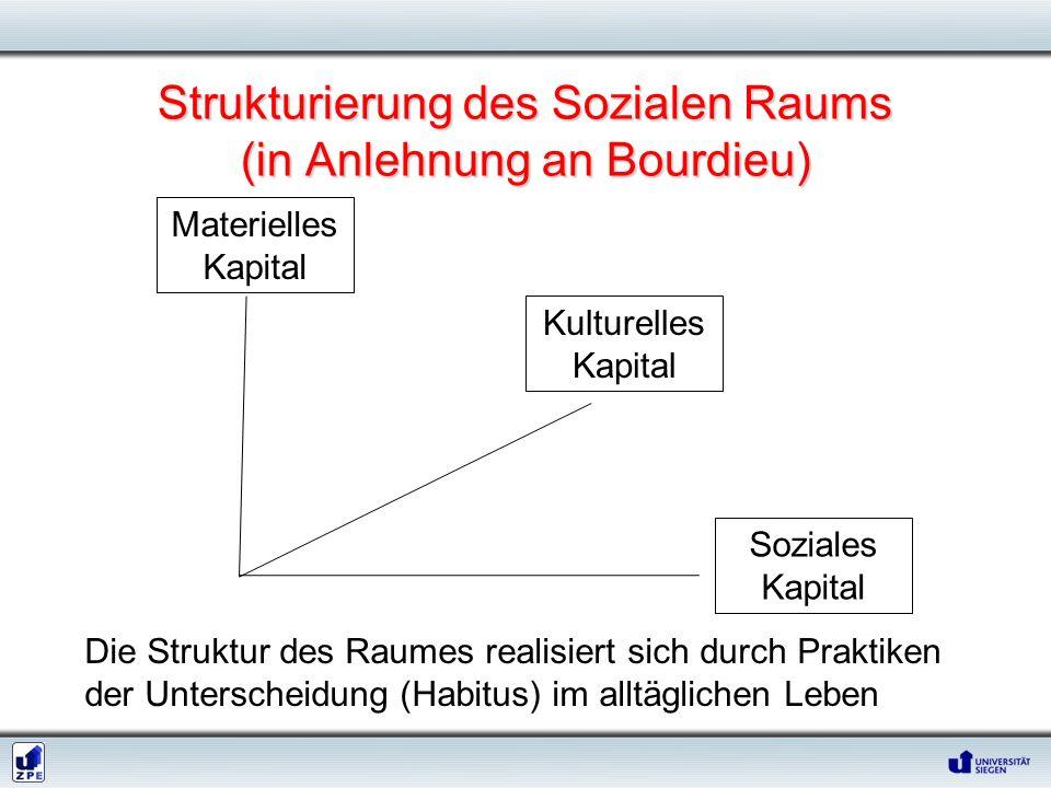 Strukturierung des Sozialen Raums (in Anlehnung an Bourdieu) Materielles Kapital Kulturelles Kapital Soziales Kapital Die Struktur des Raumes realisie