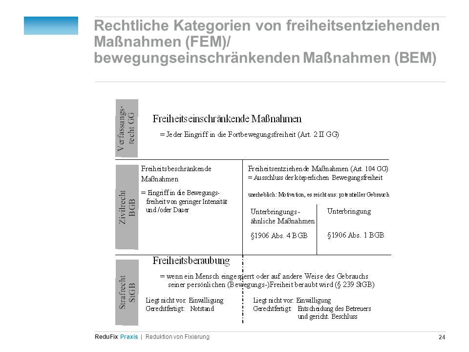 Redu Fix Praxis| Reduktion von Fixierung 24 Rechtliche Kategorien von freiheitsentziehenden Maßnahmen (FEM)/ bewegungseinschränkenden Maßnahmen (BEM)