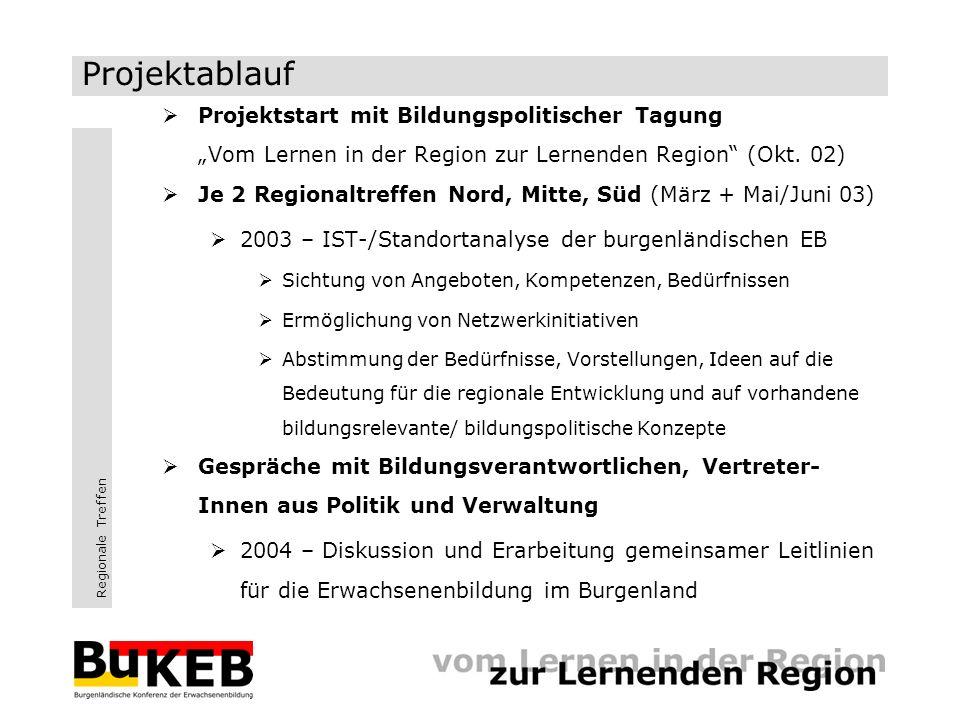 Regionale Treffen www.bukeb.at Diskussionsprozess wird von einem Kommunikationsforum im Internet begleitet.