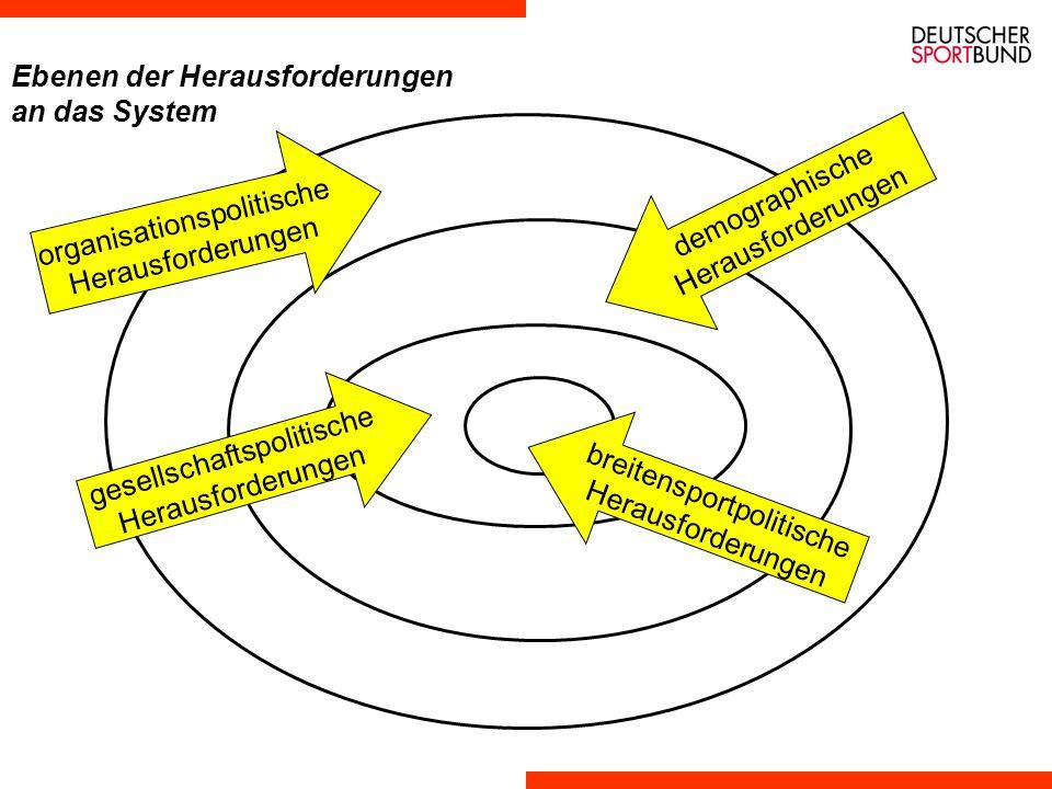 Phasenmodell Breitensportentwicklung in Deutschland AufbauQuantitatives WachstumQualitative Weiterentwicklung 1959 - 19691970 - 19841985 - 20002001 - 2.