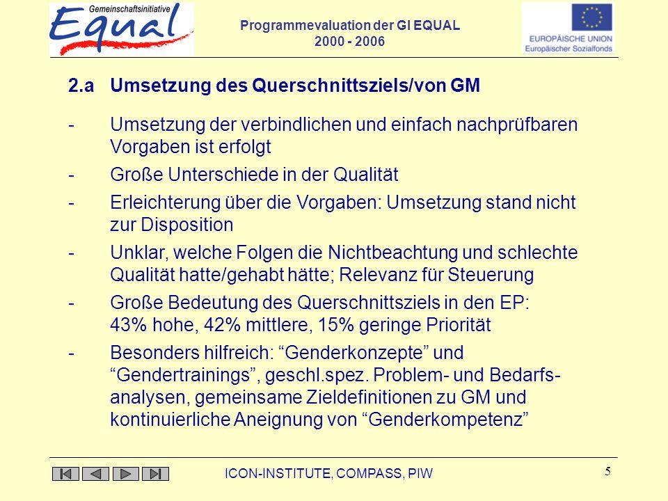Programmevaluation der GI EQUAL 2000 - 2006 ICON-INSTITUTE, COMPASS, PIW 5 2.a Umsetzung des Querschnittsziels/von GM -Umsetzung der verbindlichen und einfach nachprüfbaren Vorgaben ist erfolgt -Große Unterschiede in der Qualität -Erleichterung über die Vorgaben: Umsetzung stand nicht zur Disposition - Unklar, welche Folgen die Nichtbeachtung und schlechte Qualität hatte/gehabt hätte; Relevanz für Steuerung - Große Bedeutung des Querschnittsziels in den EP: 43% hohe, 42% mittlere, 15% geringe Priorität -Besonders hilfreich: Genderkonzepte und Gendertrainings, geschl.spez.