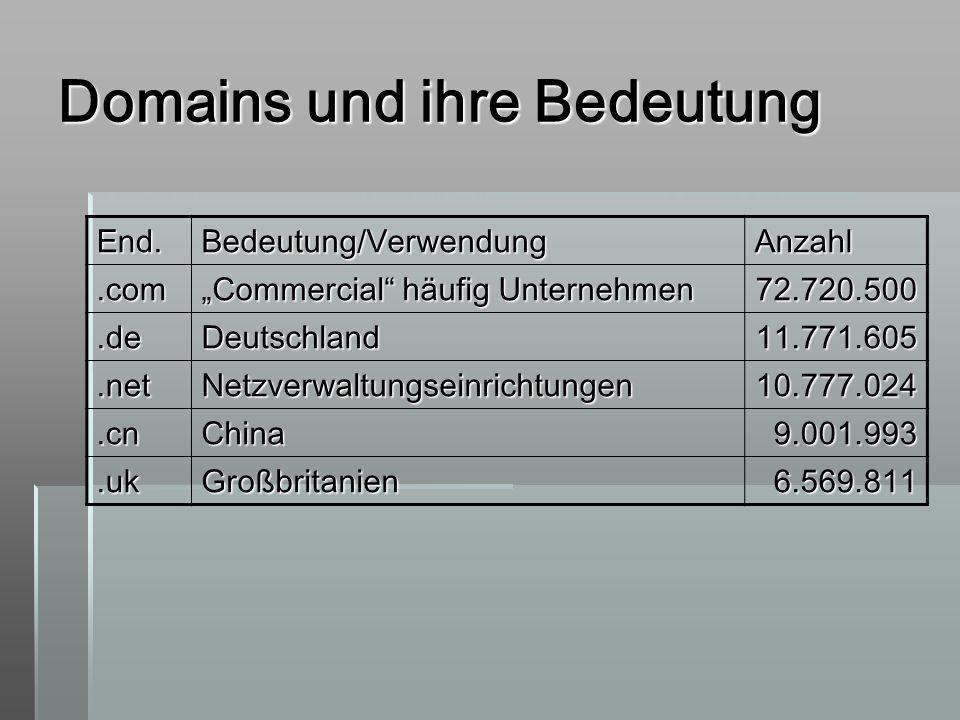 Domains und ihre Bedeutung End.Bedeutung/VerwendungAnzahl.com Commercial häufig Unternehmen 72.720.500.deDeutschland11.771.605.netNetzverwaltungseinri