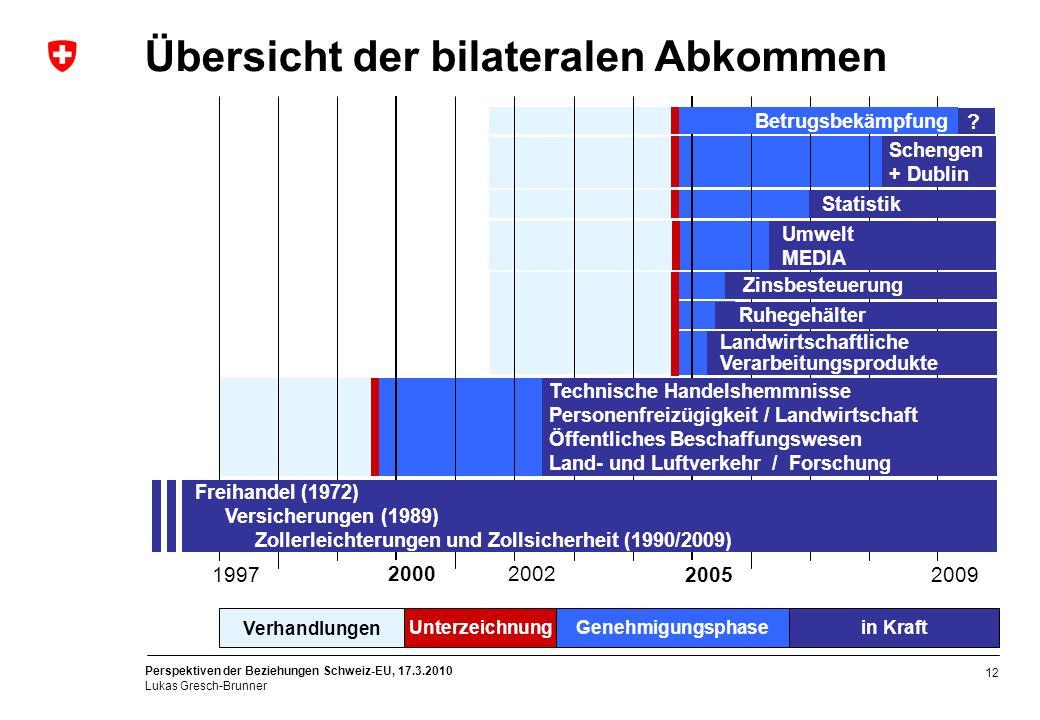 Perspektiven der Beziehungen Schweiz-EU, 17.3.2010 Lukas Gresch-Brunner 12 Übersicht der bilateralen Abkommen Technische Handelshemmnisse Personenfrei