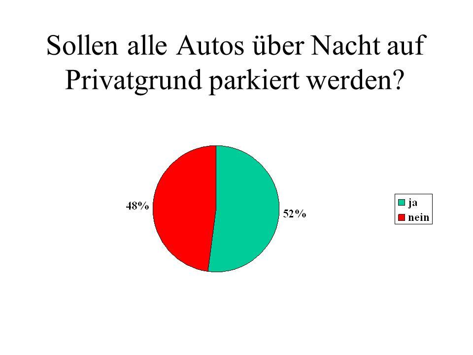 Sollen alle Autos über Nacht auf Privatgrund parkiert werden?