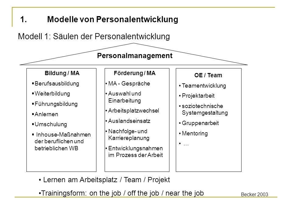 Lernen am Arbeitsplatz / Team / Projekt Trainingsform: on the job / off the job / near the job Personalmanagement Förderung / MA MA - Gespräche Auswah