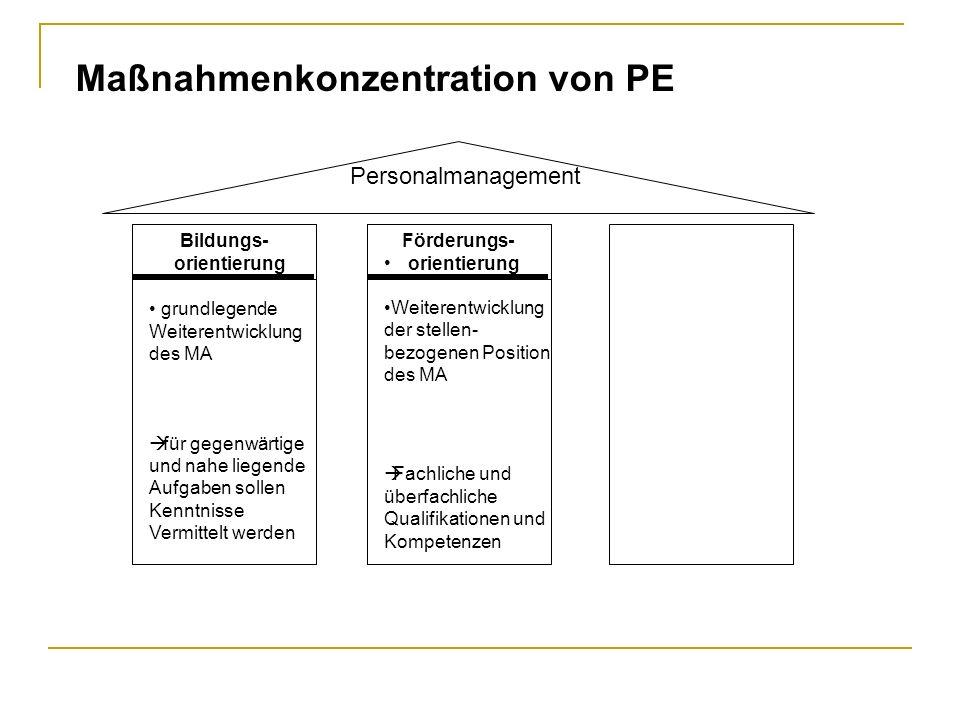 Personalmanagement Förderungs- orientierung Bildungs- orientierung Maßnahmenkonzentration von PE grundlegende Weiterentwicklung des MA für gegenwärtig