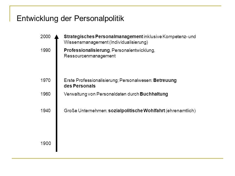 Entwicklung der Personalpolitik 2000Strategisches Personalmanagement inklusive Kompetenz- und Wissensmanagement (Individualisierung) 1990Professionali