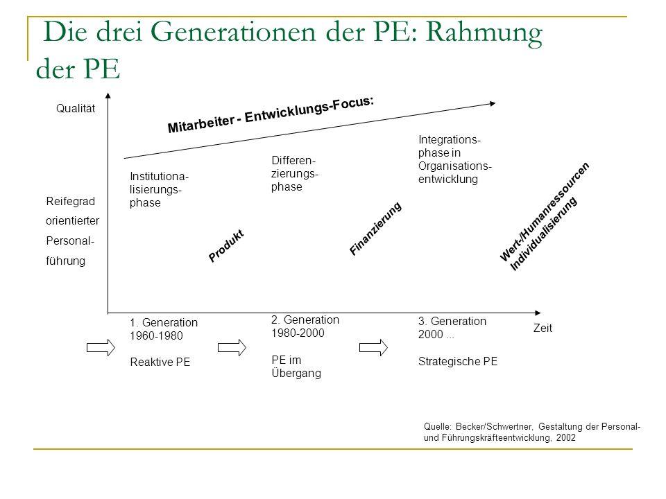Die drei Generationen der PE: Rahmung der PE Reifegrad orientierter Personal- führung Institutiona- lisierungs- phase 1. Generation 1960-1980 Reaktive