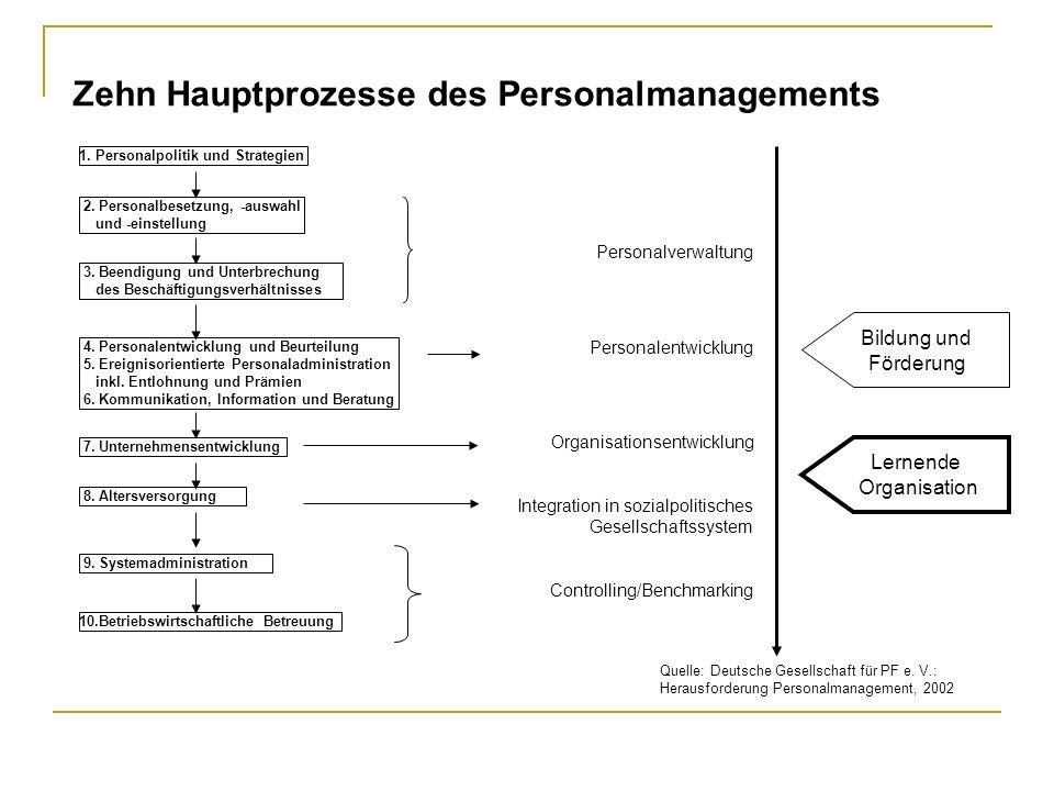 Zehn Hauptprozesse des Personalmanagements 1. Personalpolitik und Strategien 3. Beendigung und Unterbrechung des Beschäftigungsverhältnisses 2. Person
