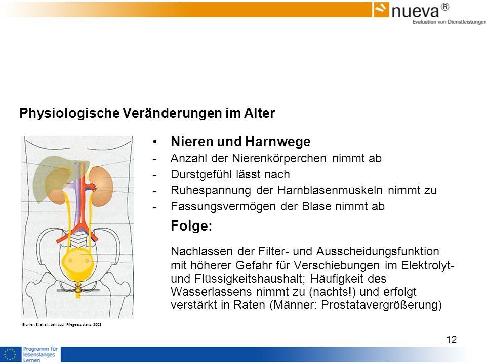 Physiologische Veränderungen im Alter Nieren und Harnwege -Anzahl der Nierenkörperchen nimmt ab -Durstgefühl lässt nach -Ruhespannung der Harnblasenmuskeln nimmt zu -Fassungsvermögen der Blase nimmt ab Folge: Nachlassen der Filter- und Ausscheidungsfunktion mit höherer Gefahr für Verschiebungen im Elektrolyt- und Flüssigkeitshaushalt; Häufigkeit des Wasserlassens nimmt zu (nachts!) und erfolgt verstärkt in Raten (Männer: Prostatavergrößerung) Blunier, E.