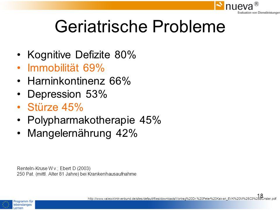 Geriatrische Probleme Kognitive Defizite 80% Immobilität 69% Harninkontinenz 66% Depression 53% Stürze 45% Polypharmakotherapie 45% Mangelernährung 42% Renteln-Kruse W v.; Ebert D (2003) 250 Pat.