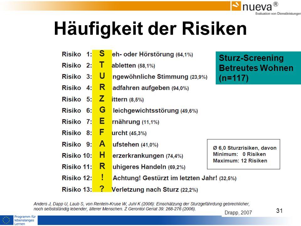 Häufigkeit der Risiken Sturz-Screening Betreutes Wohnen (n=117) Drapp, 2007 31