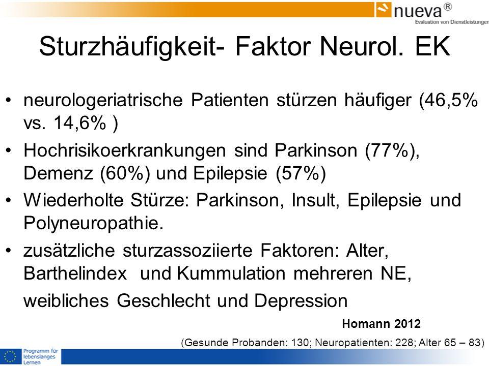 Sturzhäufigkeit- Faktor Neurol.EK neurologeriatrische Patienten stürzen häufiger (46,5% vs.