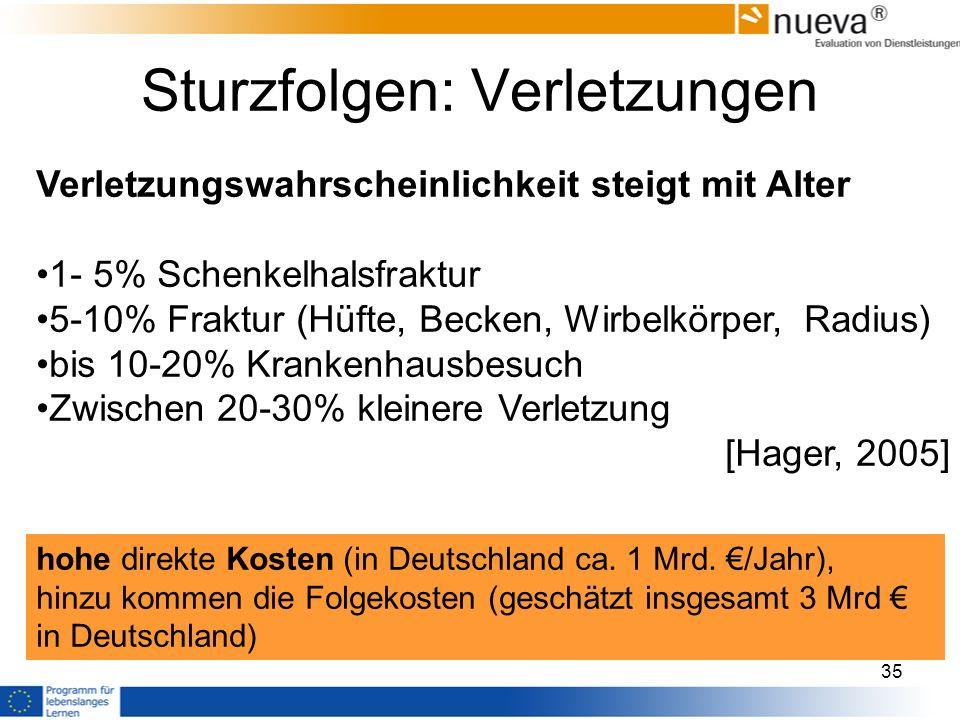 Sturzfolgen: Verletzungen Verletzungswahrscheinlichkeit steigt mit Alter 1- 5% Schenkelhalsfraktur 5-10% Fraktur (Hüfte, Becken, Wirbelkörper, Radius) bis 10-20% Krankenhausbesuch Zwischen 20-30% kleinere Verletzung [Hager, 2005] hohe direkte Kosten (in Deutschland ca.
