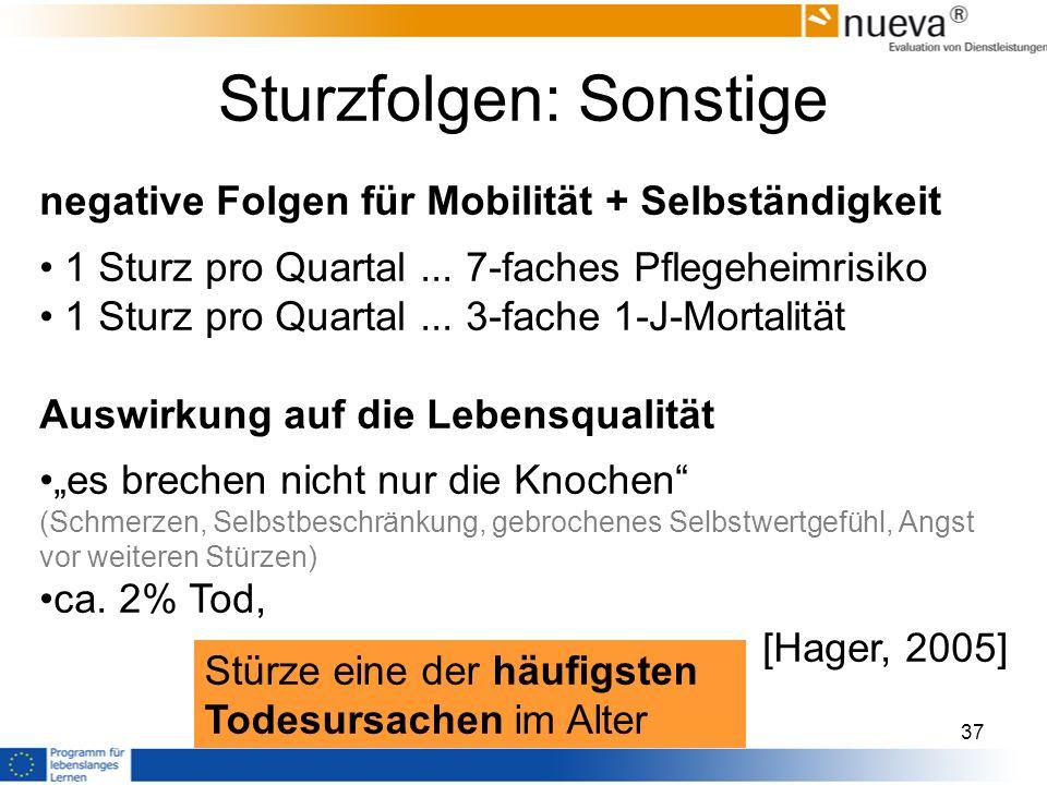 Sturzfolgen: Sonstige negative Folgen für Mobilität + Selbständigkeit 1 Sturz pro Quartal...
