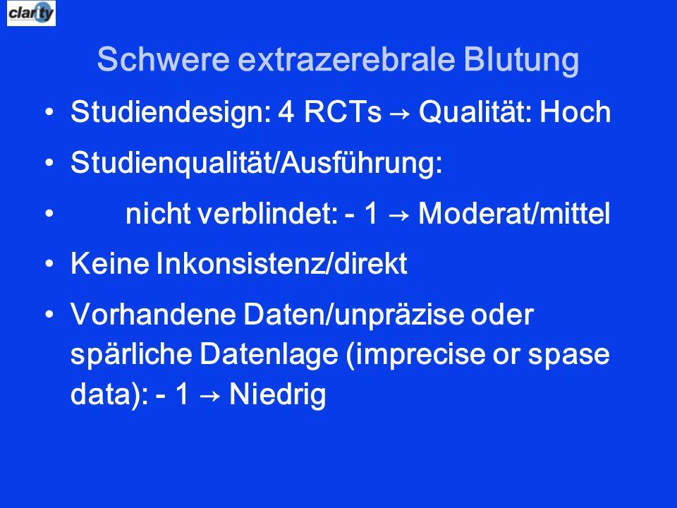 Schwere extrazerebrale Blutung Studiendesign: 4 RCTs Qualität: Hoch Studienqualität/Ausführung: nicht verblindet: - 1 Moderat/mittel Keine Inkonsisten
