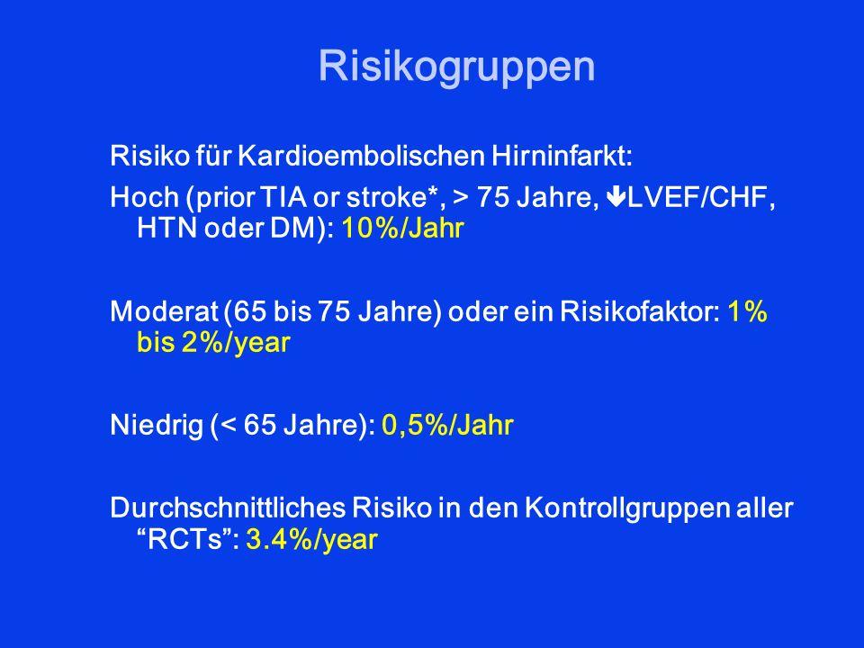Risikogruppen Risiko für Kardioembolischen Hirninfarkt: Hoch (prior TIA or stroke*, > 75 Jahre, LVEF/CHF, HTN oder DM): 10%/Jahr Moderat (65 bis 75 Ja