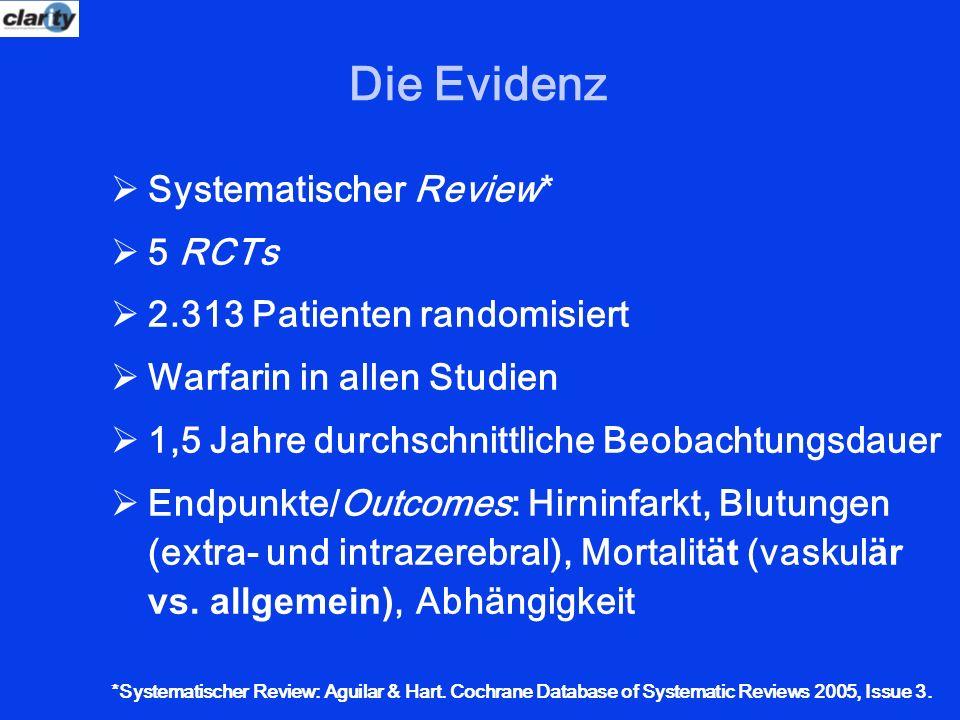 Die Evidenz Systematischer Review* 5 RCTs 2.313 Patienten randomisiert Warfarin in allen Studien 1,5 Jahre durchschnittliche Beobachtungsdauer Endpunk