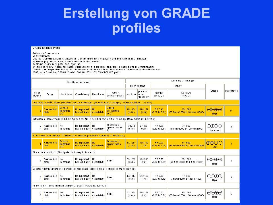 Erstellung von GRADE profiles