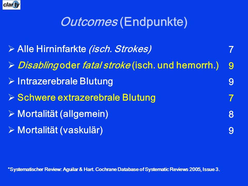 Alle Hirninfarkte (isch. Strokes) Disabling oder fatal stroke (isch. und hemorrh.) Intrazerebrale Blutung Schwere extrazerebrale Blutung Mortalität (a