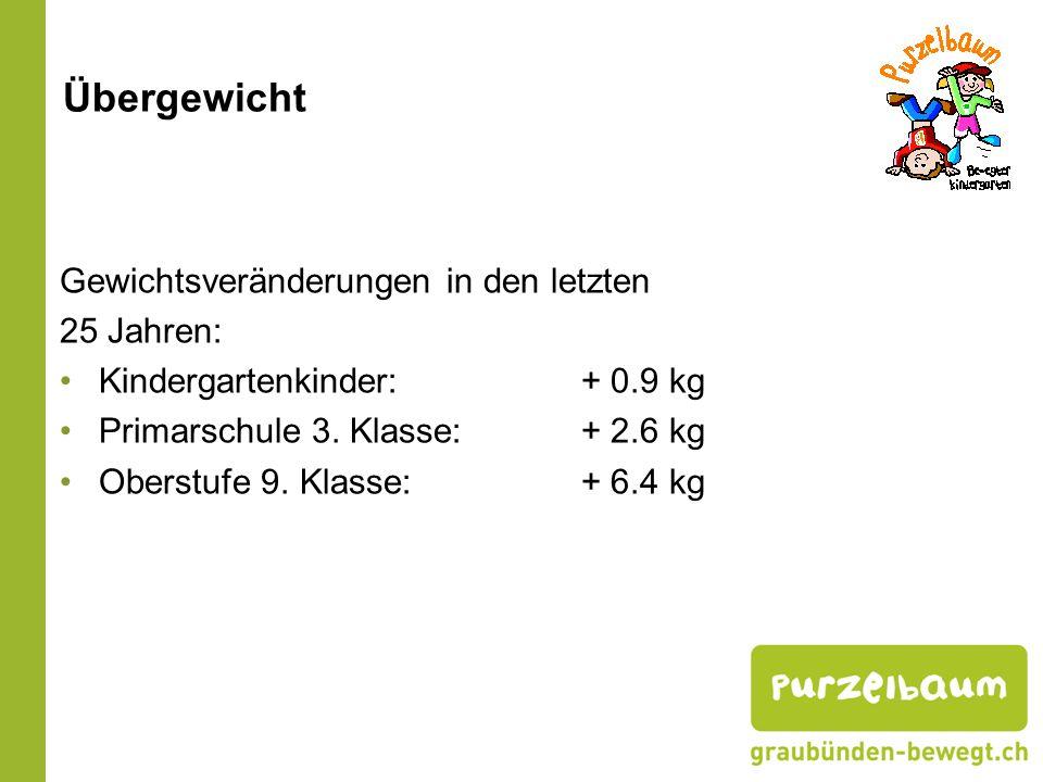 Gewichtsveränderungen in den letzten 25 Jahren: Kindergartenkinder: + 0.9 kg Primarschule 3. Klasse: + 2.6 kg Oberstufe 9. Klasse: + 6.4 kg Übergewich