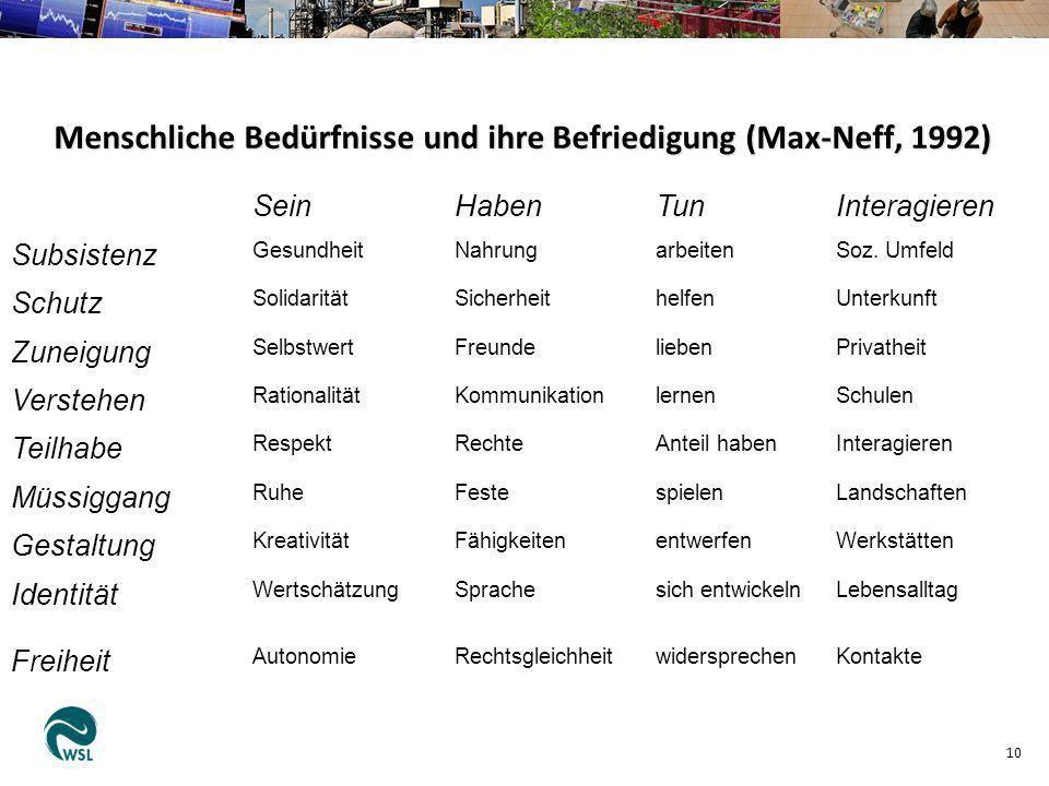 Menschliche Bedürfnisse und ihre Befriedigung (Max-Neff, 1992) 10 SeinHabenTunInteragieren Subsistenz GesundheitNahrungarbeitenSoz. Umfeld Schutz Soli