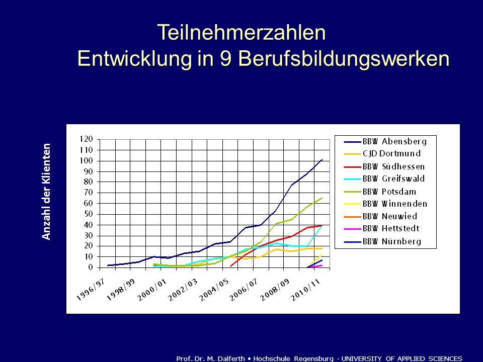 Anzahl der Klienten Prof. Dr. M. Dalferth Hochschule Regensburg · UNIVERSITY OF APPLIED SCIENCES Teilnehmerzahlen Entwicklung in 9 Berufsbildungswerke