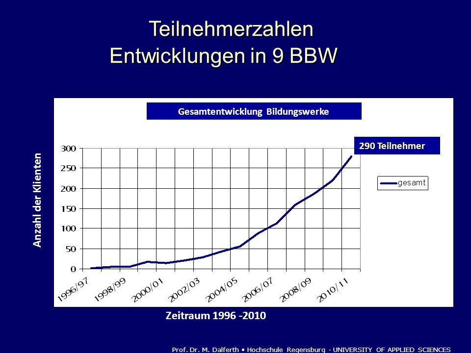 Zeitraum 1996 -2010 Prof. Dr. M. Dalferth Hochschule Regensburg · UNIVERSITY OF APPLIED SCIENCES Anzahl der Klienten 290 Teilnehmer Gesamtentwicklung
