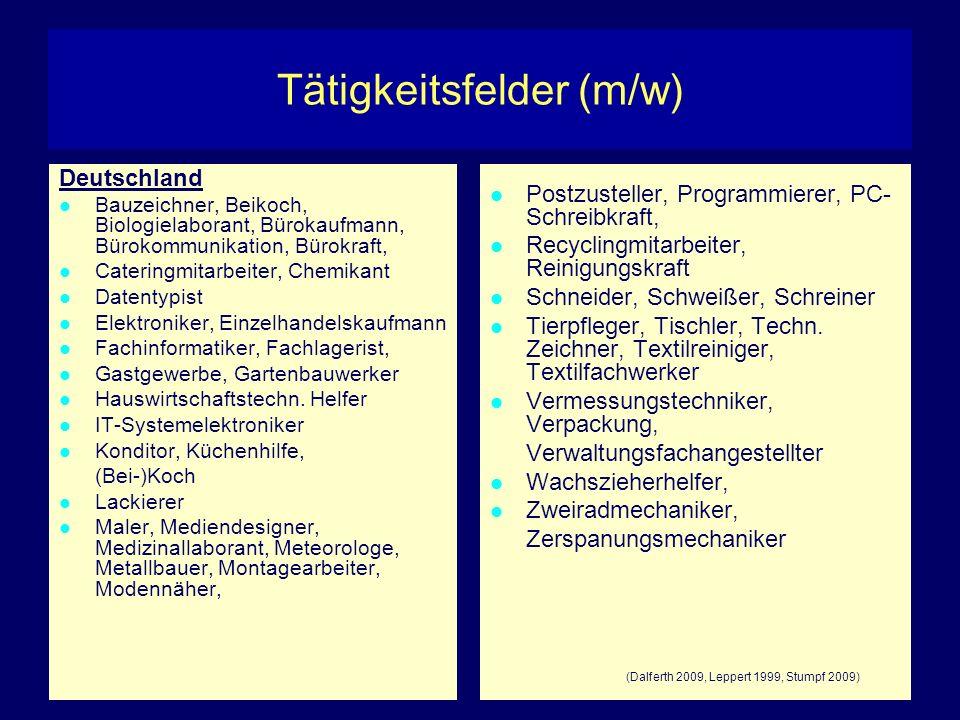 Tätigkeitsfelder (m/w) Deutschland Bauzeichner, Beikoch, Biologielaborant, Bürokaufmann, Bürokommunikation, Bürokraft, Cateringmitarbeiter, Chemikant