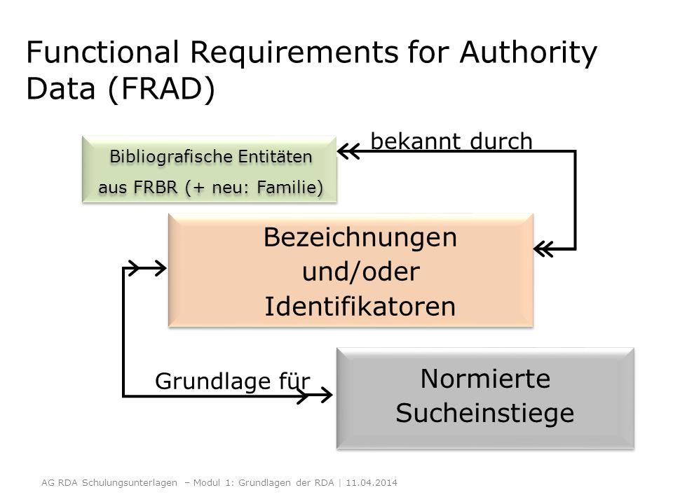bekannt durch Bibliografische Entitäten aus FRBR (+ neu: Familie) Bezeichnungen und/oder Identifikatoren Normierte Sucheinstiege Grundlage für Functio