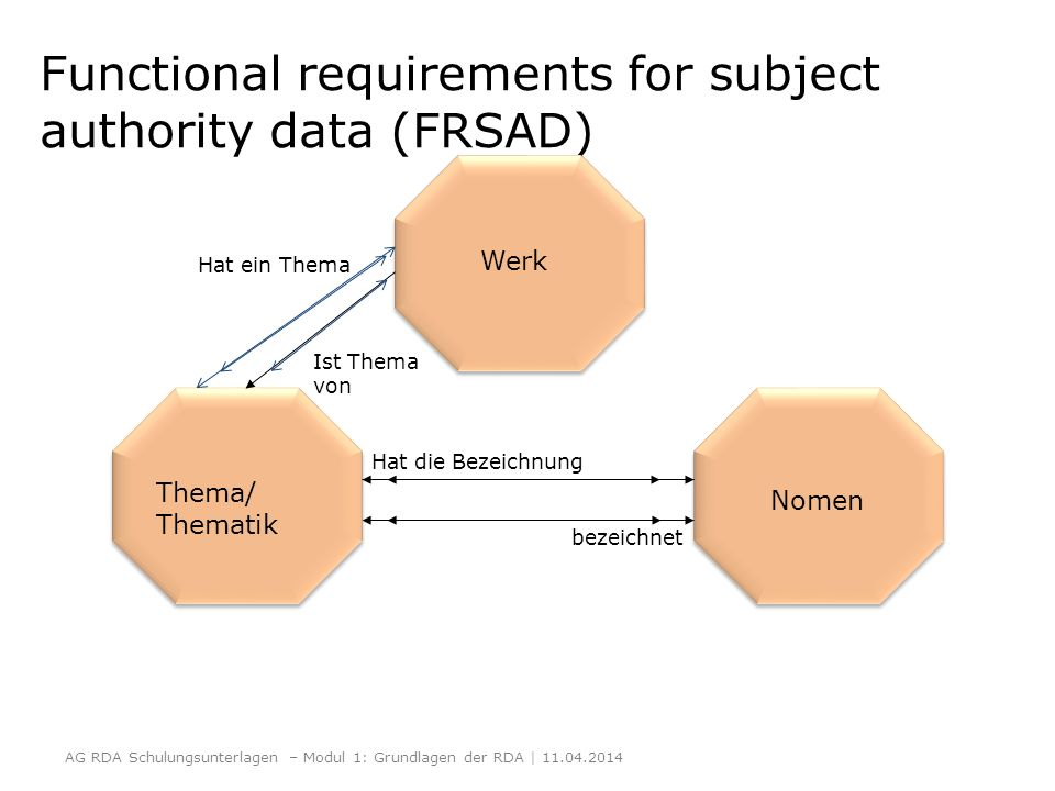 Functional requirements for subject authority data (FRSAD) Thema/ Thematik Nomen Hat die Bezeichnung bezeichnet Werk Hat ein Thema Ist Thema von AG RD