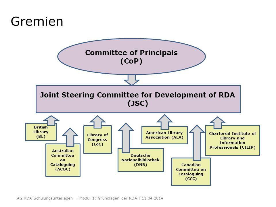 Joint Steering Committee for Development of RDA (JSC) Committee of Principals (CoP) American Library Association (ALA) British Library (BL) Chartered
