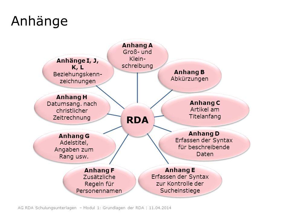 Anhänge RDA Anhang A Groß- und Klein- schreibung Anhang B Abkürzungen Anhang C Artikel am Titelanfang Anhang D Erfassen der Syntax für beschreibende D