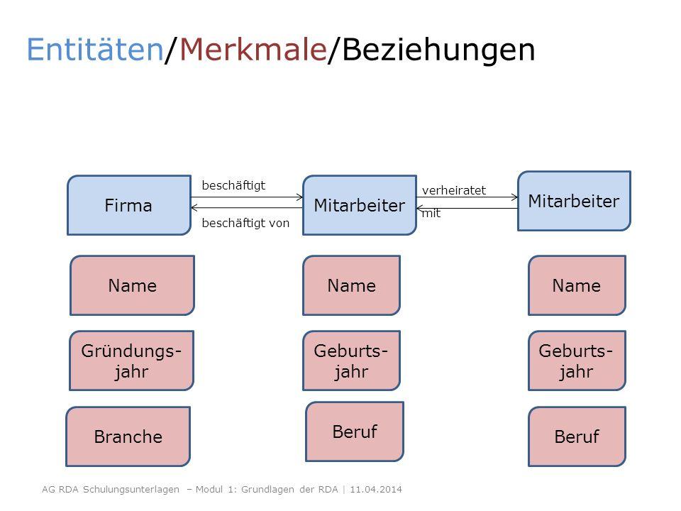 Entitäten/Merkmale/Beziehungen FirmaMitarbeiter Name Gründungs- jahr Branche Name Geburts- jahr Beruf Name Geburts- jahr Beruf Mitarbeiter beschäftigt