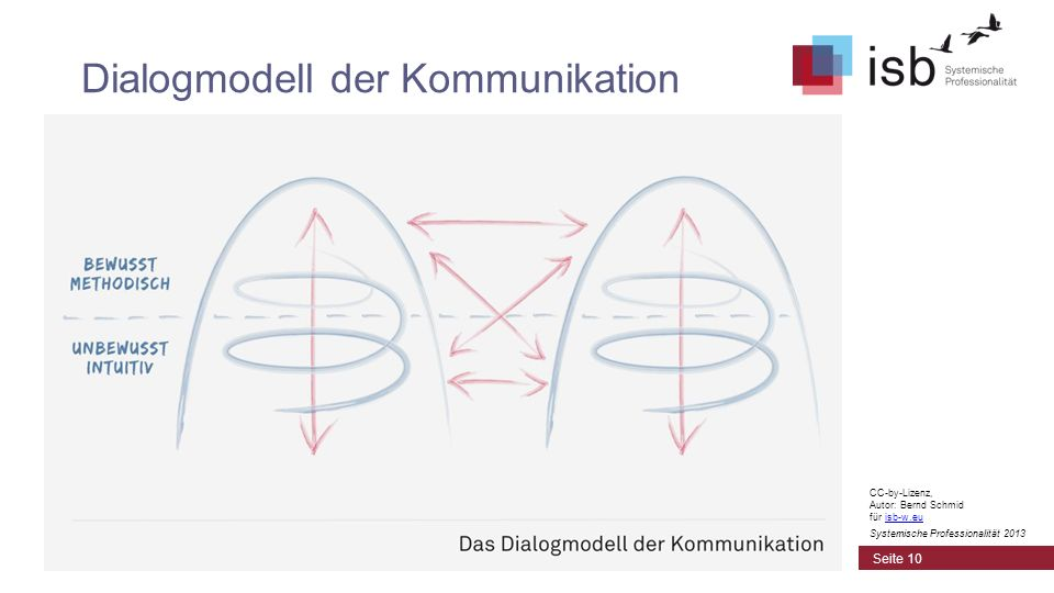 Dialogmodell der Kommunikation Seite 10 CC-by-Lizenz, Autor: Bernd Schmid für isb-w.euisb-w.eu Systemische Professionalität 2013