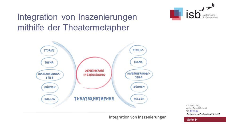 Integration von Inszenierungen mithilfe der Theatermetapher Seite 14 CC-by-Lizenz, Autor: Bernd Schmid für isb-w.euisb-w.eu Systemische Professionalit