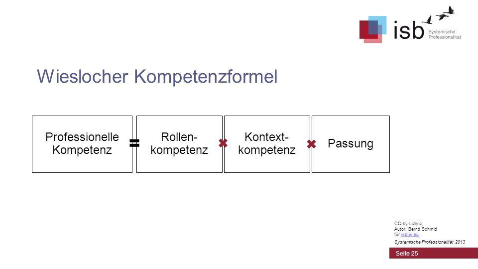 Wieslocher Kompetenzformel Seite 25 Professionelle Kompetenz Rollen- kompetenz Kontext- kompetenz Passung CC-by-Lizenz, Autor: Bernd Schmid für isb-w.euisb-w.eu Systemische Professionalität 2013
