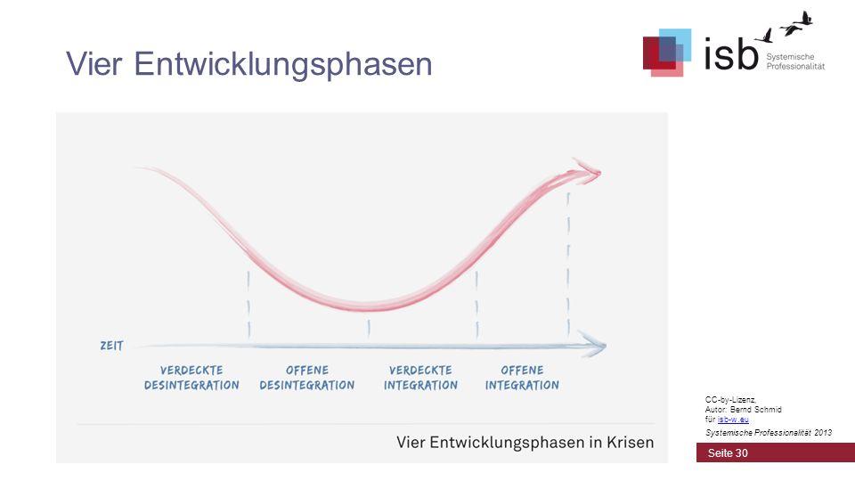 Vier Entwicklungsphasen Seite 30 CC-by-Lizenz, Autor: Bernd Schmid für isb-w.euisb-w.eu Systemische Professionalität 2013