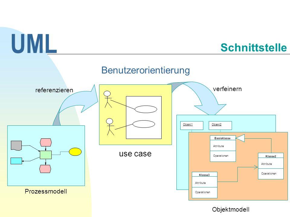 UML Schnittstelle Benutzerorientierung referenzieren Prozessmodell verfeinern use case Objekt2 Objekt3 Objekt1 Objektmodell Basisklasse Attribute Oper