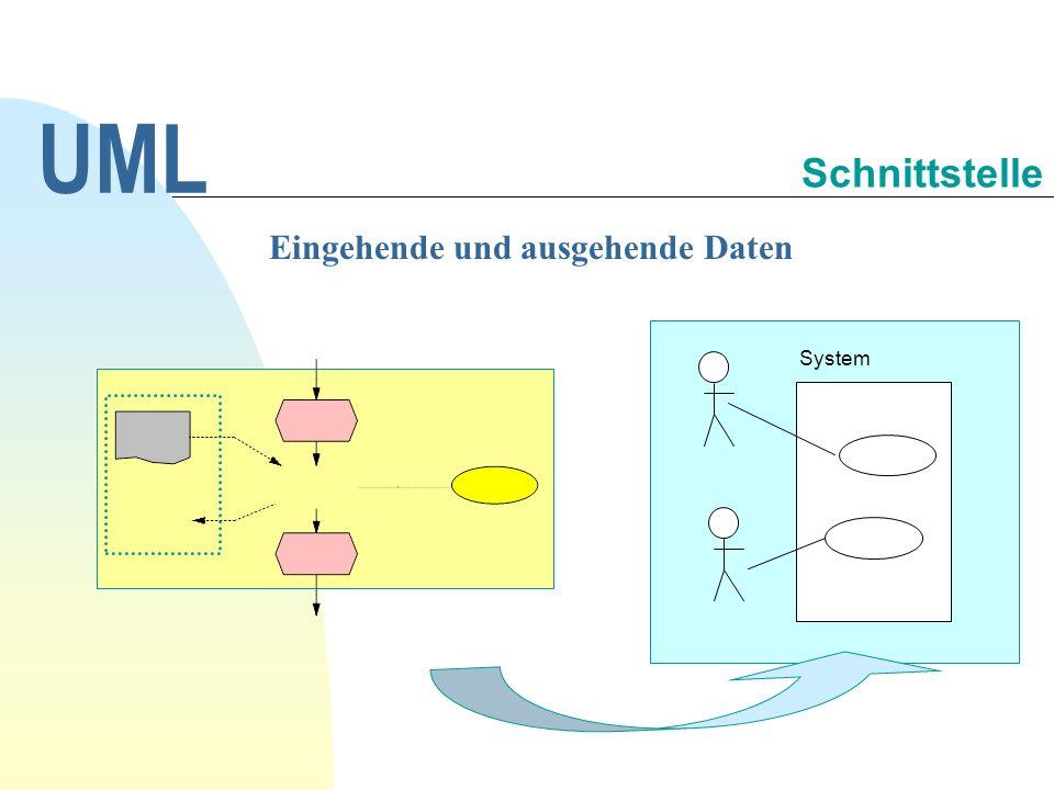Eingehende und ausgehende Daten UML Schnittstelle System