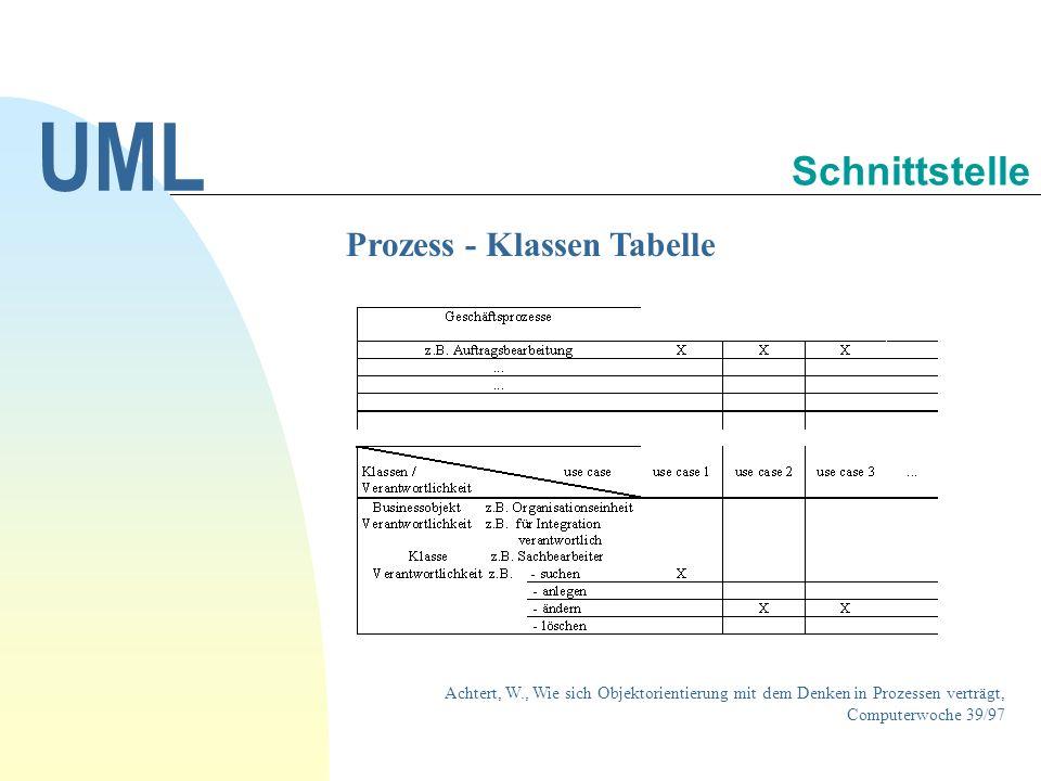 Prozess - Klassen Tabelle Achtert, W., Wie sich Objektorientierung mit dem Denken in Prozessen verträgt, Computerwoche 39/97 UML Schnittstelle