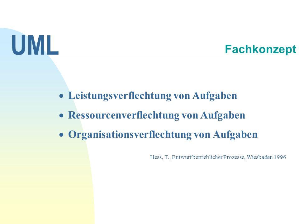 Prozesskette und use case UML Schnittstelle System