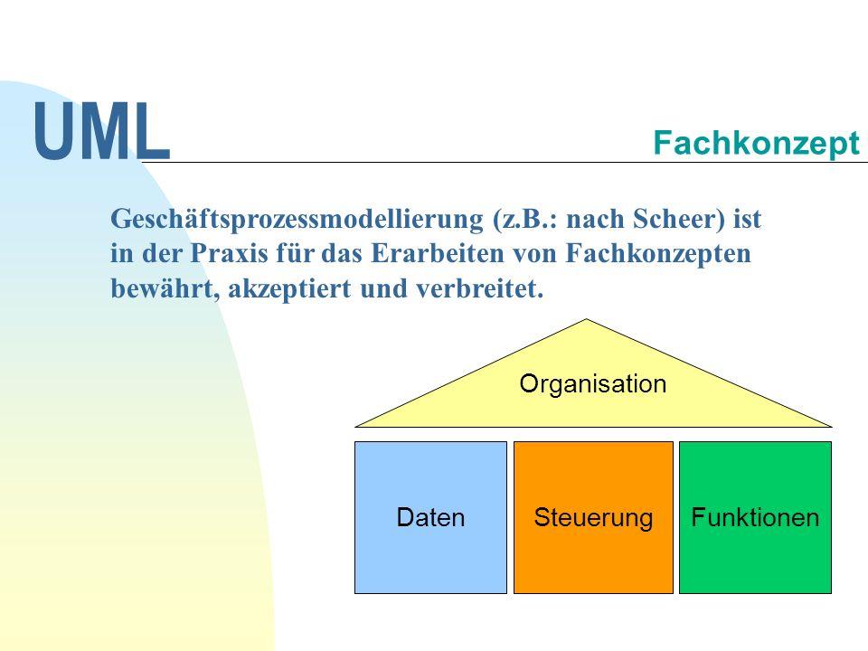 Eingehendes Ereignis, Vorbedingung, Nachbedingung UML Schnittstelle System