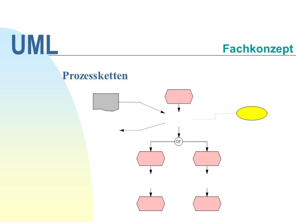 Die UML (Unified Modeling Language) gewinnt in der Praxis zunehmend an Bedeutung für DV-Konzepte.