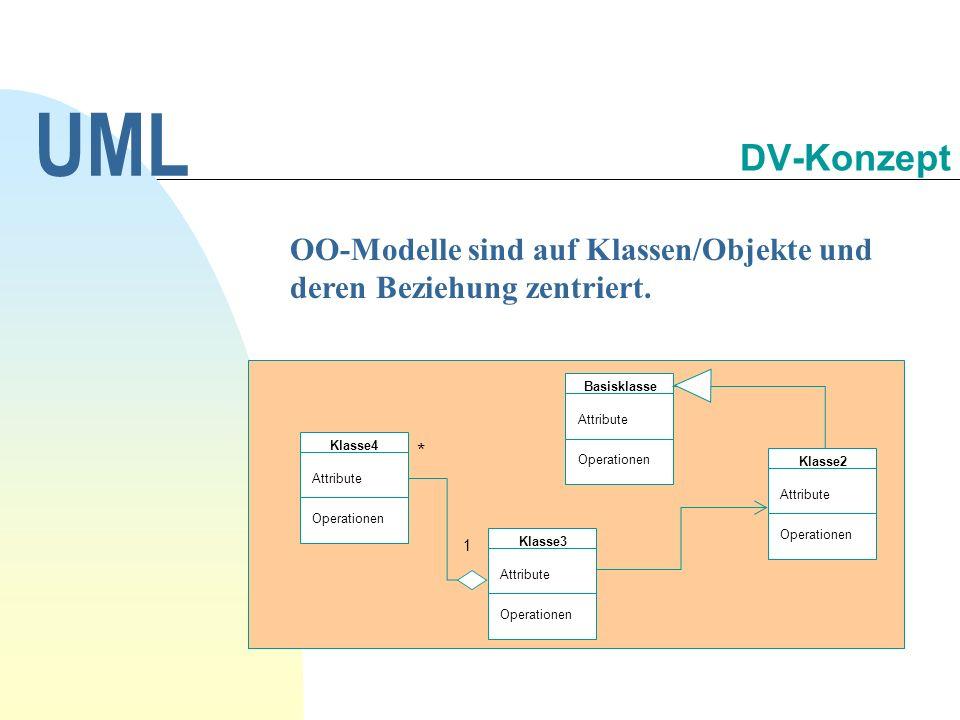 OO-Modelle sind auf Klassen/Objekte und deren Beziehung zentriert. UML DV-Konzept Basisklasse Attribute Operationen 1 * Klasse2 Attribute Operationen