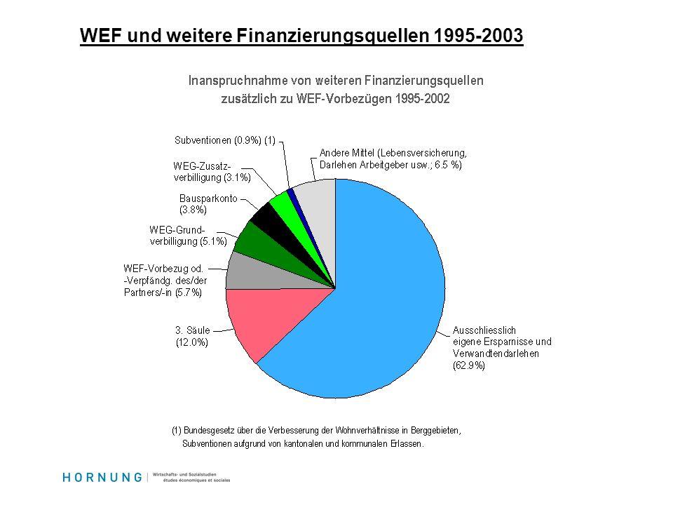 WEF und weitere Finanzierungsquellen 1995-2003
